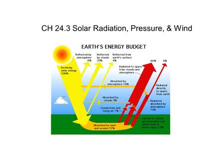 CH 24.3 Solar Radiation, Pressure, & Wind. Earth's Energy Balance Input = Sun's Energy = (Visible light + some UV) REFLECTED: ~ 25 % by clouds, dust,