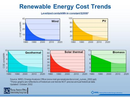 Renewable Energy Cost Trends Levelized cents/kWh in constant $2000 1 Wind 1980 1990 2000 2010 2020 PV COE cents/kWh 1980 1990 2000 2010 2020 40 30 20 10.