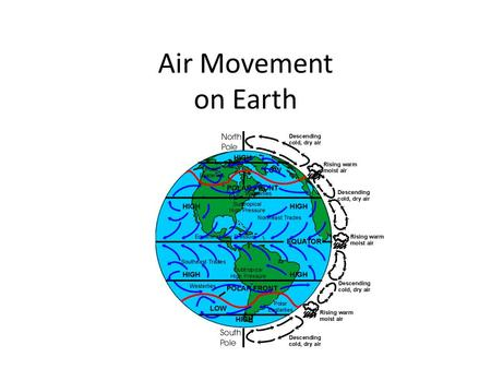 Air Movement on Earth.