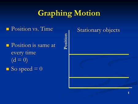 Graphing Motion Position vs. Time Position vs. Time Position is same at every time (d = 0) Position is same at every time (d = 0) So speed = 0 So speed.
