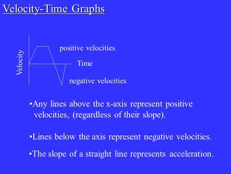 Velocity Time Any lines above the x-axis represent positive velocities, (regardless of their slope). positive velocities Lines below the axis represent.