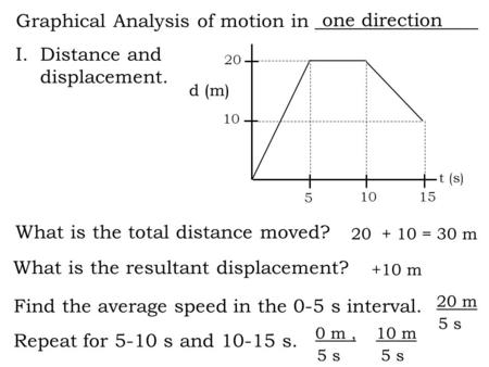 Graphical Analysis of motion in _________________ I.Distance and displacement. What is the total distance moved? What is the resultant displacement? 20.