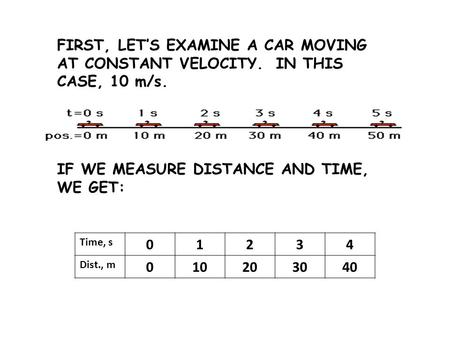 FIRST, LET'S EXAMINE A CAR MOVING AT CONSTANT VELOCITY. IN THIS CASE, 10 m/s. IF WE MEASURE DISTANCE AND TIME, WE GET: Time, s 01234 Dist., m 010203040.