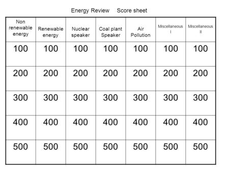 Non renewable energy Renewable energy Nuclear speaker Coal plant Speaker Air Pollution Miscellaneous I Miscellaneous II 100 200 300 400 500 Energy ReviewScore.