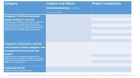 Category Impacts and effects (environmental, social, economic) Project components Category I: A full Environmental Impact Analysis is required Project.