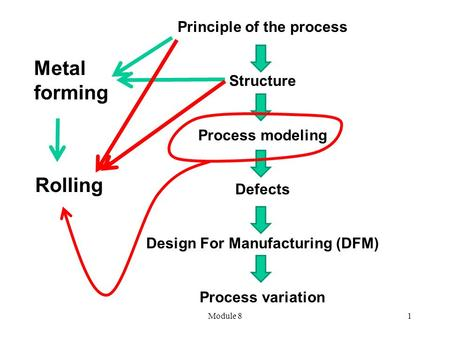 Module 81 Rolling Principle of the process Structure Process modeling Defects Design For Manufacturing (DFM) Process variation Metal forming.