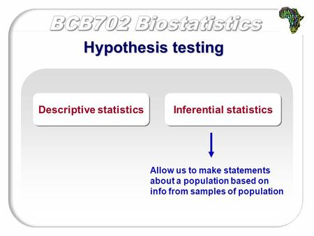 Hypothesis testing Descriptive statistics Inferential statistics Allow us to make statements about a population based on info from samples of population.