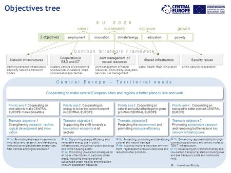 3. Programme strategy Objectives tree Common Strategic Framework Cooperating to make central European cities and regions a better place to live and work.
