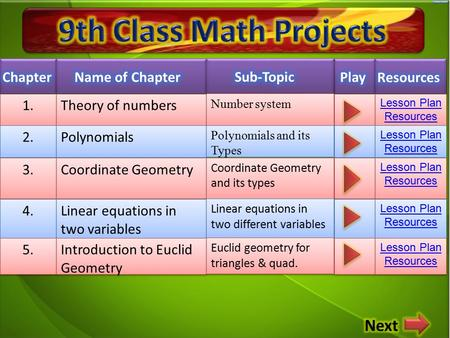 1. Theory of numbers Lesson Plan Resources Lesson Plan Resources 2. Polynomials Lesson Plan Resources Lesson Plan Resources 3. Coordinate Geometry Lesson.