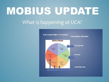 MOBIUS UPDATE What is happening at UCA?. So what has happened since our Renewal Celebration?