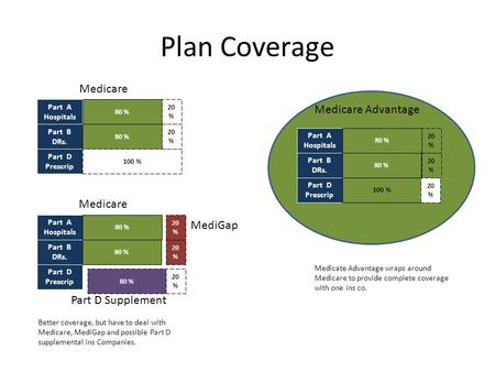 Plan Coverage Part A Hospitals Part B DRs. Part D Prescrip 80 % 100 % 20 % Medicare Part A Hospitals Part B DRs. Part D Prescrip 80 % 20 % Medicare Part.