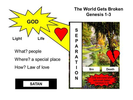 The World Gets Broken Genesis 1-3 What? people Where? a special place How? Law of love SEPARATIONSEPARATION One will come who will crush Satan. Genesis.