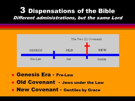 3 Dispensations of the Bible Different administrations, but the same Lord l Genesis Era - Pre-Law l Old Covenant - Jews under the Law l New Covenant -