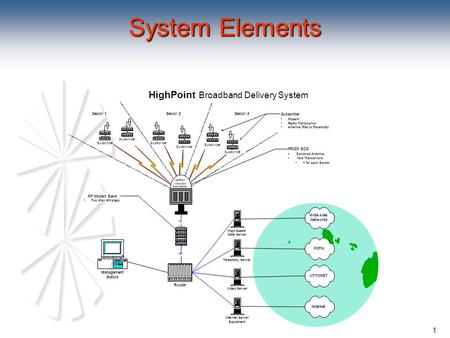 1 System Elements High-Speed Data Server Video Server Telephony Server Internet Server Equipment Internet PSTN Wide Area Networks VITTONET HighPoint Broadband.