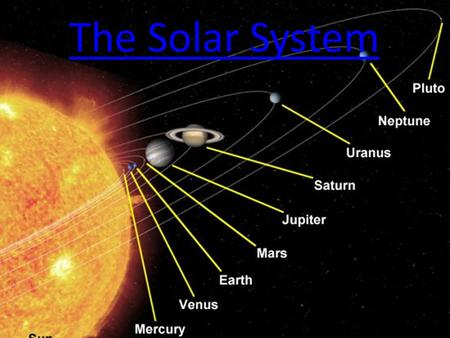 The Solar System. Objectives 1.Describe how the solar system formed. 2.Summarize the main characteristics of each of the 8 planets as well as other objects.