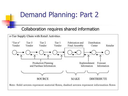 1 Demand Planning: Part 2 Collaboration requires shared information.