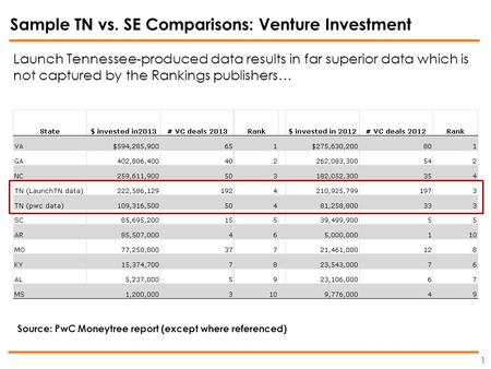 Sample TN vs. SE Comparisons: Venture Investment 1 Source: PwC Moneytree report (except where referenced) Launch Tennessee-produced data results in far.