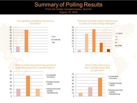 Summary of Polling Results From the Global Competitiveness Summit August 10, 2012.