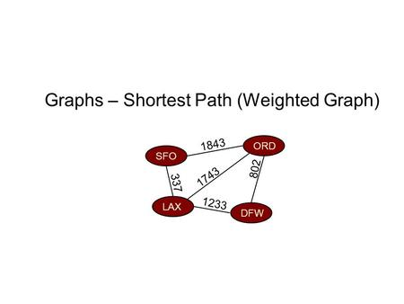 Graphs – Shortest Path (Weighted Graph) ORD DFW SFO LAX 802 1743 1843 1233 337.