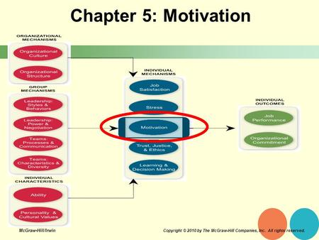 Chapter 5: Motivation McGraw-Hill/Irwin
