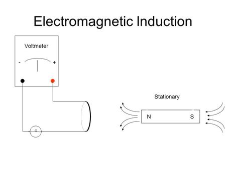 Electromagnetic Induction N S N Voltmeter + - Stationary.