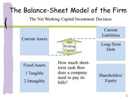 1 The Balance-Sheet Model of the Firm How much short- term cash flow does a company need to pay its bills? The Net Working Capital Investment Decision.