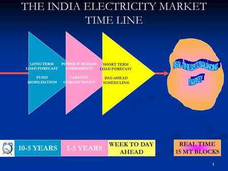 1 THE INDIA ELECTRICITY MARKET TIME LINE REAL TIME 15 MT BLOCKS LONG TERM LOAD FORECAST FUND MOBILISATION 10-5 YEARS POWER PURCHASE AGREEMENTS CAPACITY.