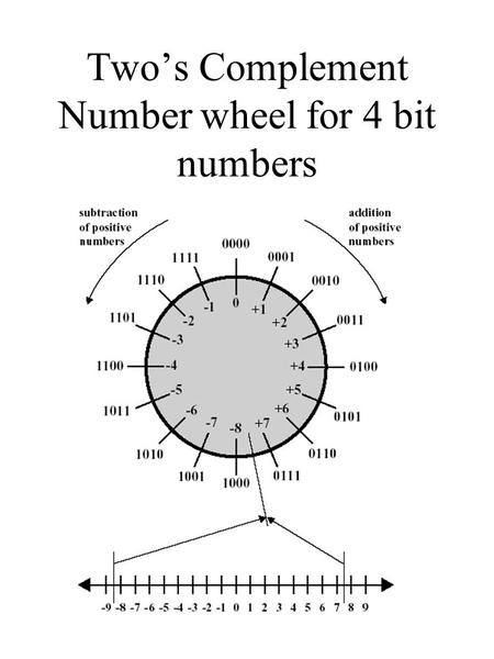 Two's Complement Number wheel for 4 bit numbers. Addition.