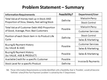 problem statement on entrepreneurship Startup experience is an entrepreneurship education boot camp for students and future entrepreneurs learn about creativity, innovation, lean startup and more  analyze the context and.