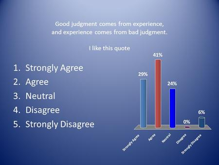 Good judgment comes from experience, and experience comes from bad judgment. I like this quote 1.Strongly Agree 2.Agree 3.Neutral 4.Disagree 5.Strongly.