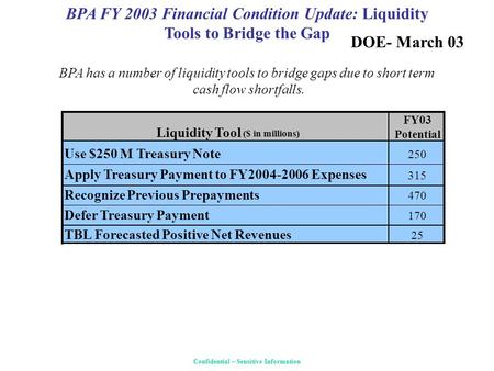 BPA FY 2003 Financial Condition Update: Liquidity Tools to Bridge the Gap Confidential – Sensitive Information BPA has a number of liquidity tools to bridge.