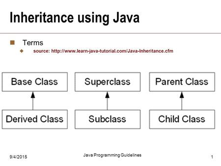 9/4/2015 Java Programming Guidelines 1 Inheritance using Java Terms  source: