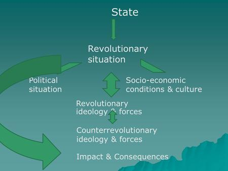 State Revolutionary situation Political situation Socio-economic conditions & culture Revolutionary ideology & forces Counterrevolutionary ideology & forces.