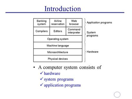Introduction A computer system consists of hardware system programs application programs.