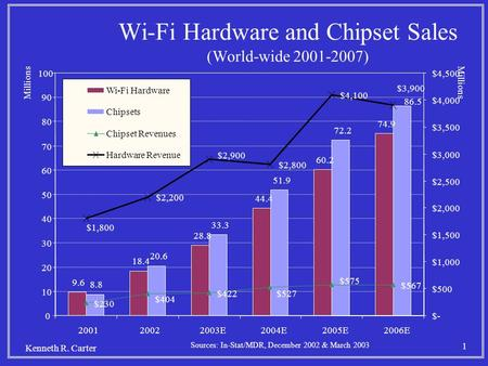 1 Kenneth R. Carter Wi-Fi Hardware and Chipset Sales (World-wide 2001-2007) Sources: In-Stat/MDR, December 2002 & March 2003.