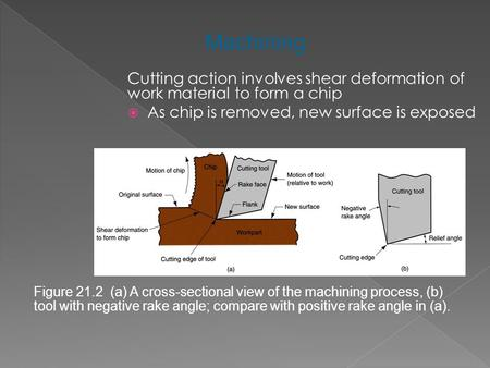 <strong>Cutting</strong> action involves shear deformation of work material to form a chip  As chip is removed, new surface is exposed Figure 21.2 (a) A cross ‑ sectional.