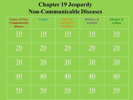 Chapter 19 Jeopardy Non-Communicable Diseases Causes of Non- Communicable Disease CancerHeart & Circulatory Problems Diabetes & Arthritis Allergies & Asthma.
