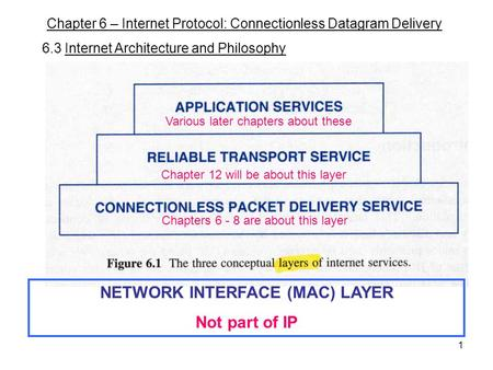 1 Chapter 6 – Internet Protocol: Connectionless Datagram Delivery 6.3 Internet Architecture and Philosophy Chapters 6 - 8 are about this layer NETWORK.