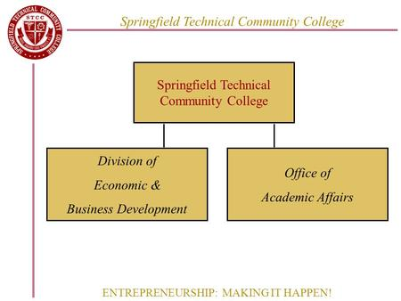ENTREPRENEURSHIP: MAKING IT HAPPEN! Springfield Technical Community College Division of Economic & Business Development Office of Academic Affairs.