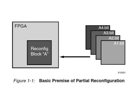 Benefits of Partial Reconfiguration Reducing the size of the FPGA device required to implement a given function, with consequent reductions in cost and.