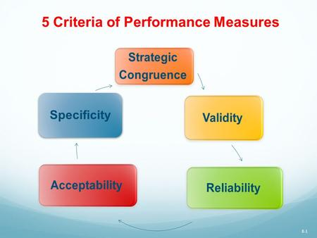 5 Criteria of Performance Measures Strategic Congruence Validity Reliability Acceptability Specificity 8-1.