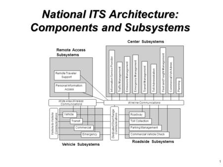 1 National ITS Architecture: Components and Subsystems Remote Access Subsystems Remote Traveler Support Vehicle Roadway Toll Collection Parking Management.