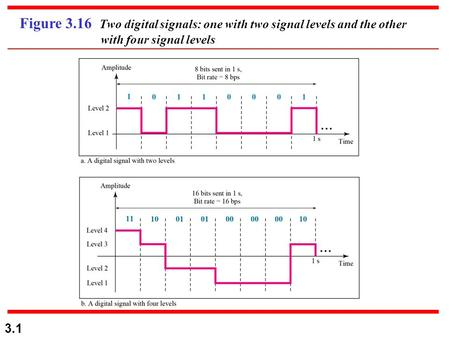 3.1 Figure 3.16 Two digital signals: one with two signal levels and the other with four signal levels.