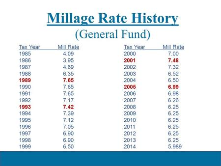Millage Rate History (General Fund) Tax Year Mill Rate 19854.09 19863.95 19874.69 19886.35 19897.65 19907.65 19917.65 19927.17 19937.42 19947.39 19957.12.