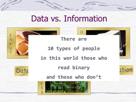 Data vs. Information OUTPUTOUTPUT Information Data PROCESSPROCESS INPUTINPUT There are 10 types of people in this world those who read binary and those.