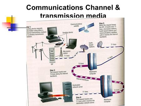 Communications Channel & transmission media