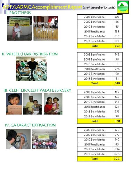 KDF/JADMC Accomplishment Report ( as of September 10, 2013) I. PROSTHESIS III. CLEFT LIP/CLEFT PALATE SURGERY IV. CATARACT EXTRACTION 2008 Beneficiaries.