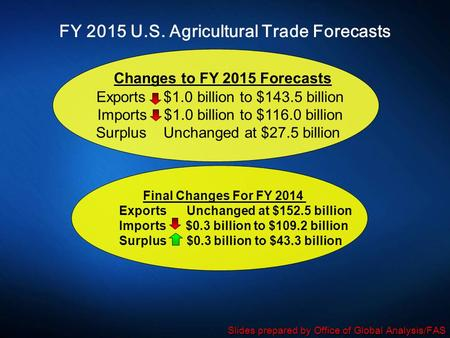 FY 2015 U.S. Agricultural Trade Forecasts Changes to FY 2015 Forecasts Exports $1.0 billion to $143.5 billion Imports $1.0 billion to $116.0 billion Surplus.