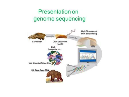 Presentation on genome sequencing. Genome: the complete set of gene of an organism Genome annotation: the process by which the genes, control sequences.