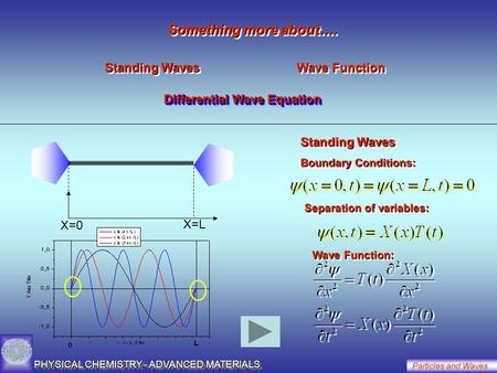 PHYSICAL CHEMISTRY - ADVANCED MATERIALS Particles and Waves Standing Waves Wave Function Differential Wave Equation Something more about…. X=0 X=L Standing.